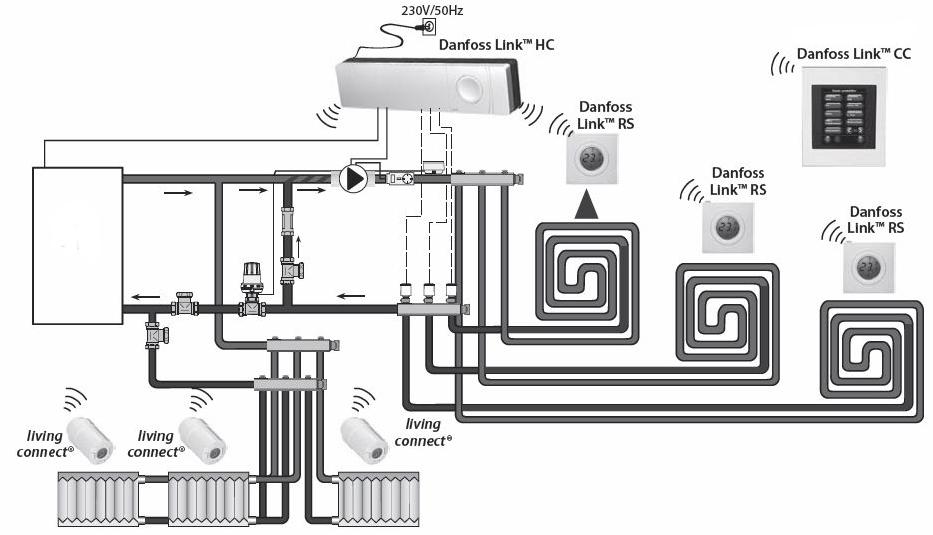schema instalare Danfoss Link