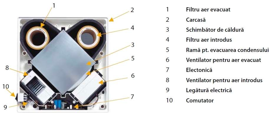 Unitate ventilatie Meltem M-WRG detalii, sectiune