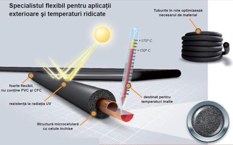 Izolate termica Armaflex HT