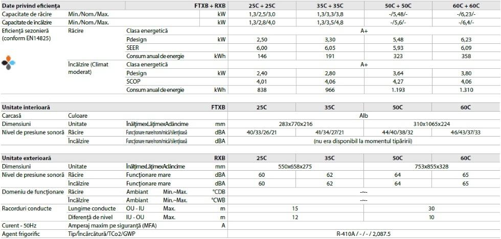 date tehnice Daikin FTXB-C