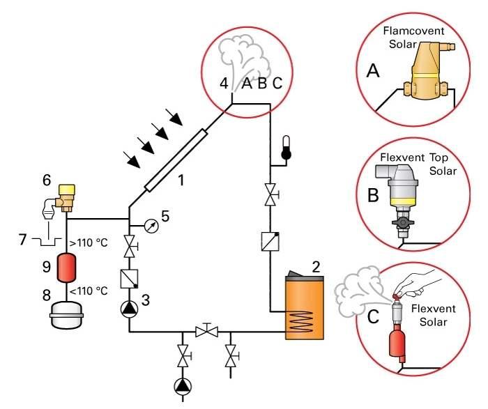 Schema instalatie solara