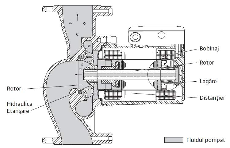 Pompa circulatie cu rotor umed