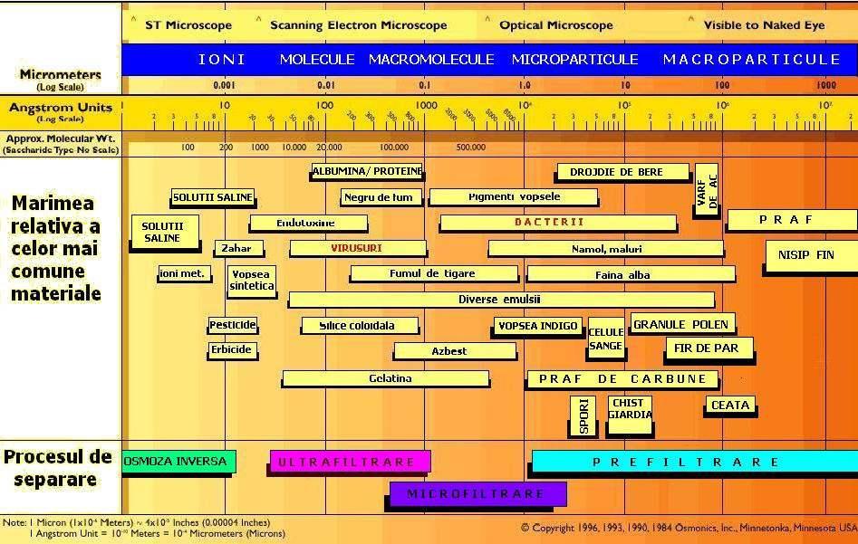 clasificare sistem filtrare apa