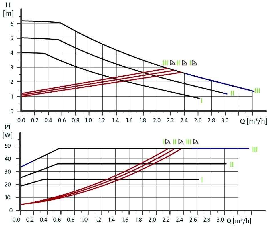 curbe functionare pompa circulatie grundfos UPS2
